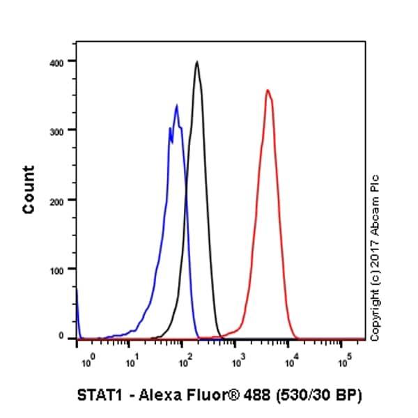 Flow Cytometry - Anti-STAT1 antibody [EPRR21057-168] (ab210524)