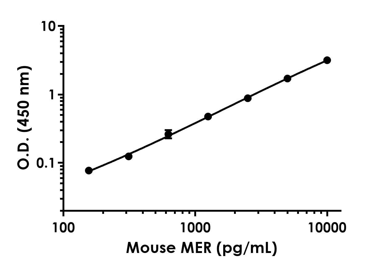 Example of mouse MER standard curve in 1X Cell Extraction Buffer PTR.