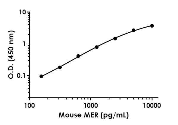 Example of mouse MER standard curve in Sample Diluent NS.