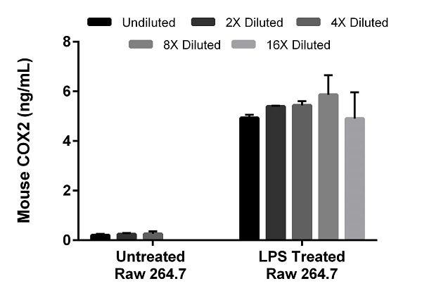 Interpolated concentrations of native mouse COX2 in an unstimulated and LPS (1 µg/mL, 6 hr) stimulated Raw 264.7 cell extract based on a 100 and 50 µg/mL extract load, respectively.