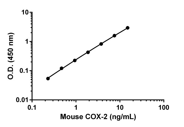 Example of mouse COX2 standard curve 1X Cell Extraction Buffer PTR.