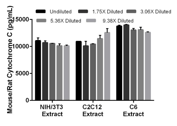 Interpolated concentrations of native Cytochrome C in mouse NIH/3T3 cell extract samples based on 65 µg/mL extract load, and mouse C2C12 and rat C6 cell extract samples based on 100 µg/mL extract.