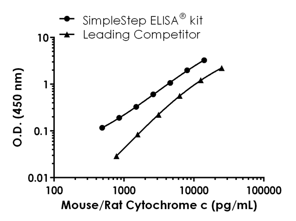Mouse/Rat Cytochrome C standard curve comparison data.