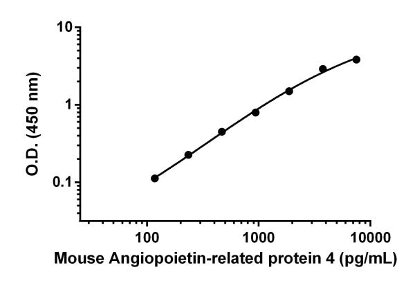 Example of Mouse Angiopoietin-related protein 4 standard curve in Sample Diluent NS.