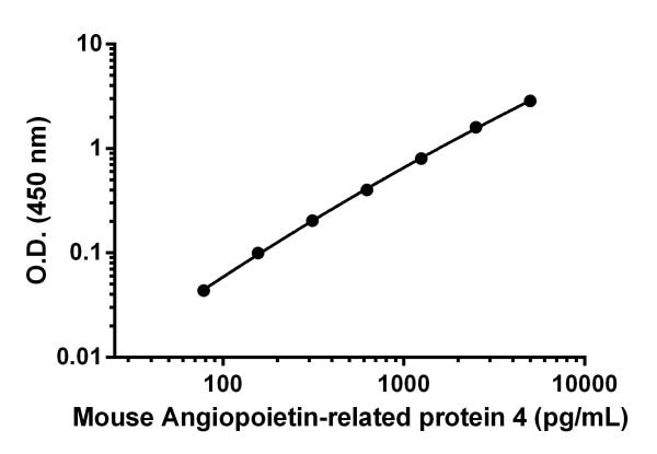 Example of Mouse Angiopoietin-related protein 4 standard curve in 1X Cell Extraction Buffer PTR.