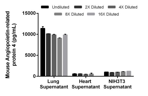 Interpolated concentrations of native Angiopoietin-related protein 4 in mouse cell and tissue culture supernatant samples.