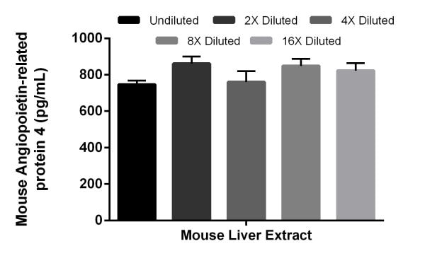 Interpolated concentrations of native Angiopoietin-related protein 4 in mouse liver extract sample based on a 2,000 µg/mL extract load.