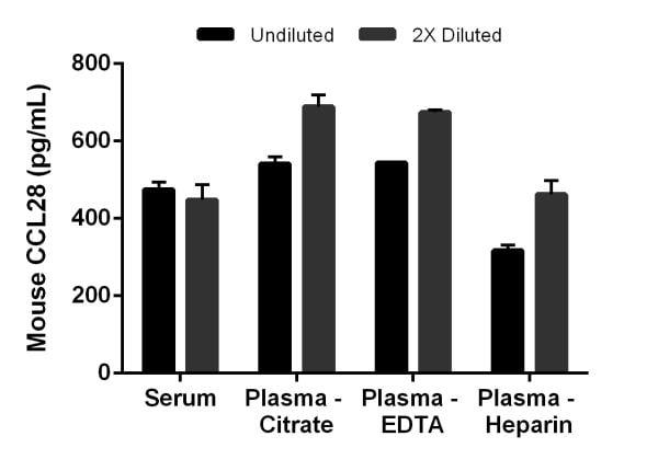 Interpolated concentrations of native CCL28 in mouse serum and plasma samples.