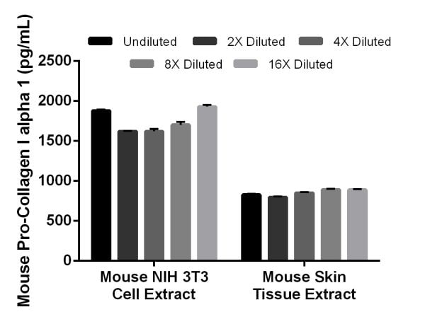 Interpolated concentrations of native Pro-Collagen I alpha 1 in mouse NIH 3T3 cell extract based on a 10 µg/mL extract load and mouse skin tissue extract based on a 20 µg/mL extract load.