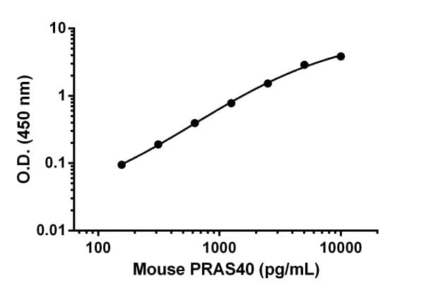 Example of mouse PRAS40 standard curve.