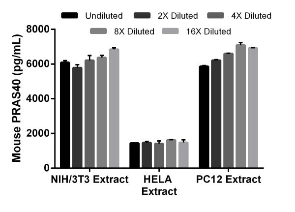Interpolated concentrations of native PRAS40 in mouse, human, rat extract samples and samples based on a 100 µg/mL extract load.