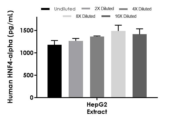 Interpolated concentrations of native HNF4-alpha in human HepG2 extract and based on a 40 µg/mL extract load.