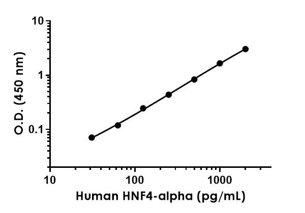 Example of human HNF4-alpha standard curve in Sample Diluent PTR.