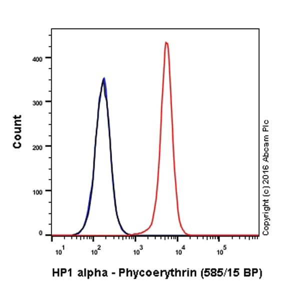 Flow Cytometry - Anti-HP1 alpha antibody [EPR5777] - Heterochromatin marker (Phycoerythrin) (ab210585)