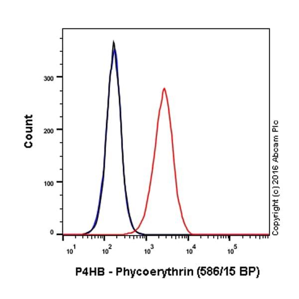 Flow Cytometry - PE Anti-P4HB antibody [EPR9499] (ab210594)