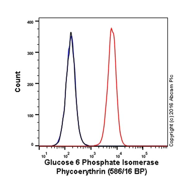 Flow Cytometry - Anti-AMF antibody [EPR11663(B)] (Phycoerythrin) (ab210599)