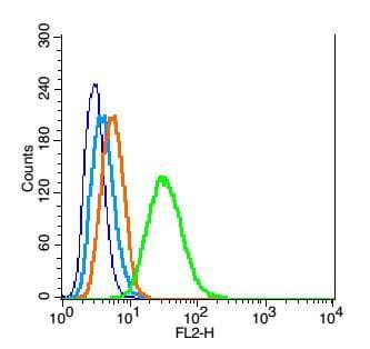 Flow Cytometry - Anti-Caspase-9 p35 antibody (ab210611)