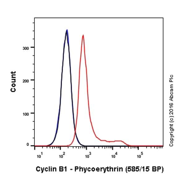 Flow Cytometry - Anti-Cyclin B1 antibody [Y106] (Phycoerythrin) (ab210615)