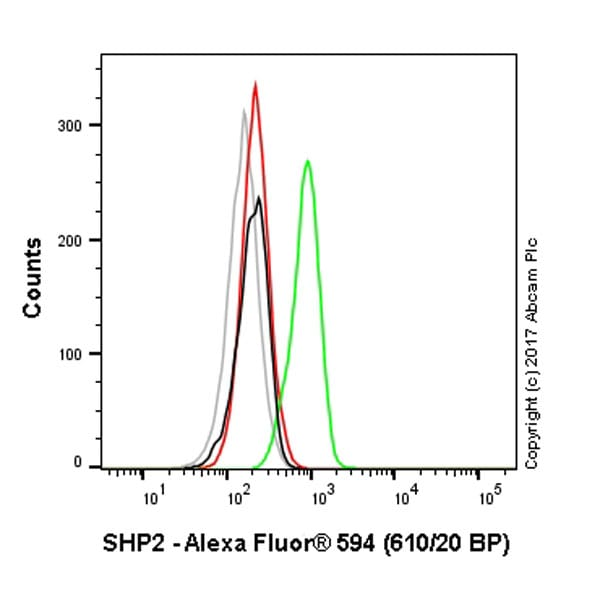 Flow Cytometry - Alexa Fluor® 594 Anti-SHP2 antibody [Y478] (ab210616)