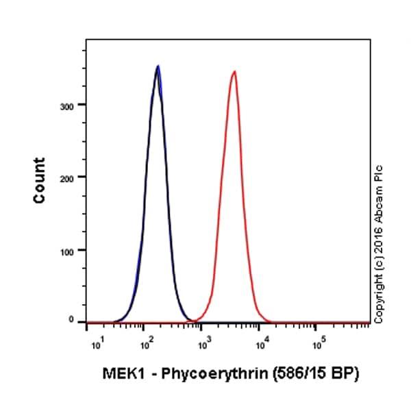 Flow Cytometry - PE Anti-MEK1 antibody [E342] (ab210618)