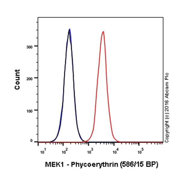 Flow Cytometry - Anti-MEK1 antibody [E342] (Phycoerythrin) (ab210618)