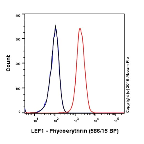 Flow Cytometry - Anti-LEF1 antibody [EP2030Y] (Phycoerythrin) (ab210627)