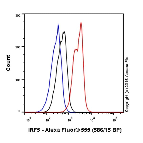 Flow Cytometry - Alexa Fluor® 555 Anti-IRF5 antibody [EPR17067] (ab210656)