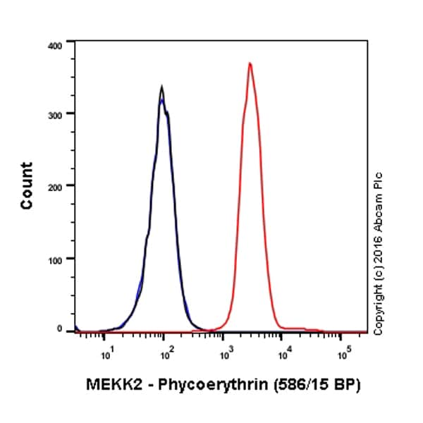 Flow Cytometry - PE Anti-MEKK2 antibody [EP626Y] (ab210719)