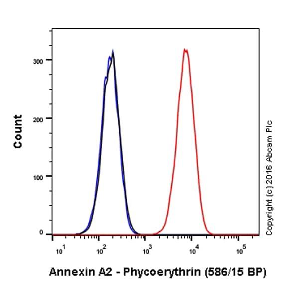 Flow Cytometry - Anti-Annexin-2/ANXA2 antibody [EPR13052(B)] (Phycoerythrin) (ab210729)