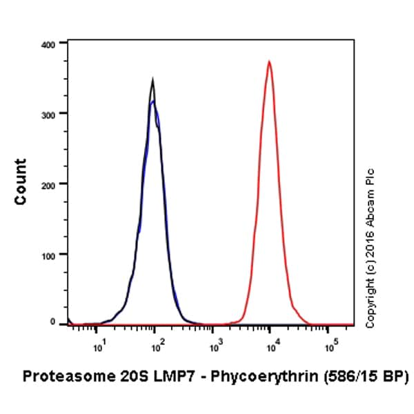 Flow Cytometry - PE Anti-Proteasome 20S LMP7 antibody [EPR14482(B)] (ab210730)