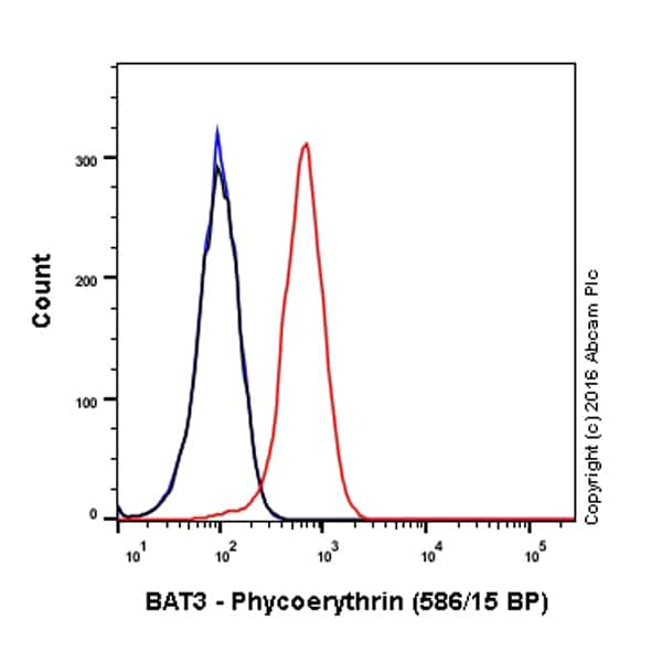 Flow Cytometry - Anti-BAT3/BAG-6 antibody [EPR9223] (Phycoerythrin) (ab210838)