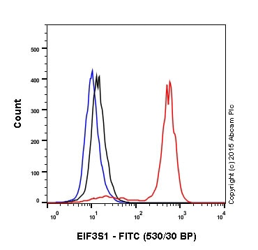 Flow Cytometry - Rabbit IgG, monoclonal [EPR25A] - Isotype Control - BSA and Azide Free (ab210849)