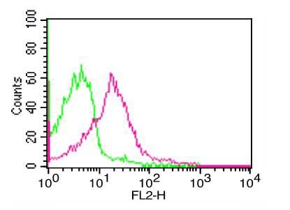 Flow Cytometry - Anti-PD-L1 antibody [ABM4E54] (ab210931)