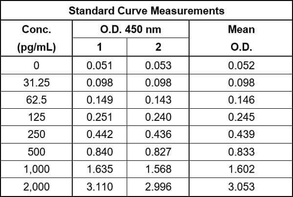 Raw value data for example of human Pro-Collagen I alpha 1 standard curve in Sample Diluent NS