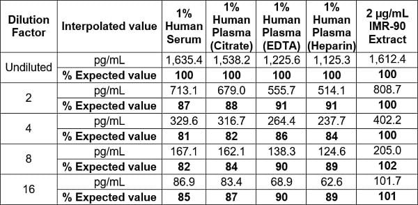 Linearity of dilution - native human Pro-Collagen I alpha 1 in human serum, plasma (citrate, EDTA, Heparin) and IMR-90 Extract