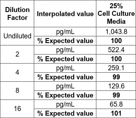 Linearity of dilution - recombinant human Pro-Collagen I alpha in cell culture media