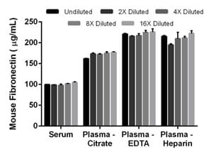 Interpolated concentrations of native Fibronectin in mouse serum and plasma samples.