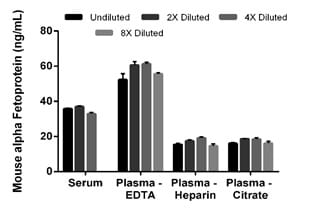 Interpolated concentrations of native alpha Fetoprotein in mouse serum and plasma samples.