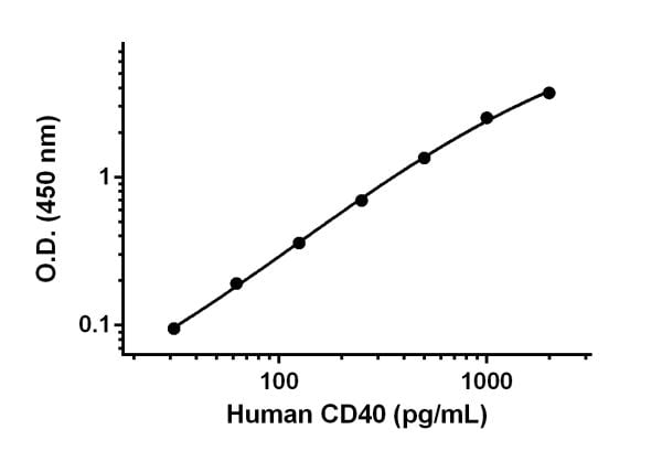 Example of human CD40 standard curve in Sample Diluent NS.
