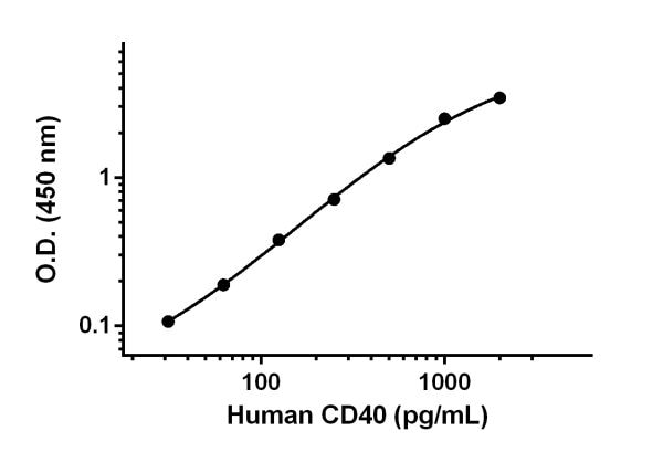 Example of human CD40 standard curve in 1X Cell Extraction Buffer PTR.
