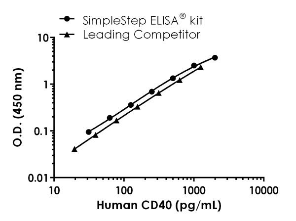 Mouse CD40 standard curve comparison data.
