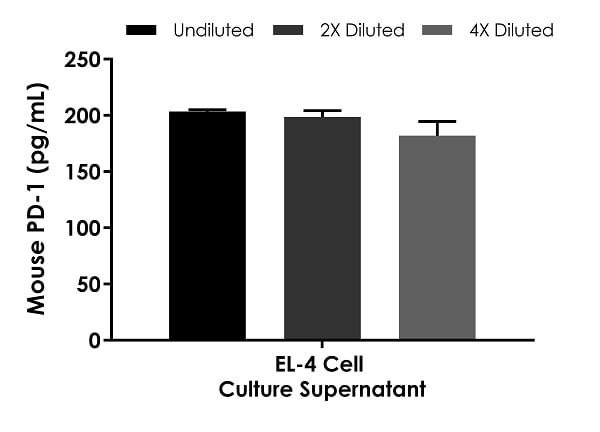 Interpolated concentrations of native PD1 in PHA/PMA treated Day 2 EL-4 cell culture supernatant samples.