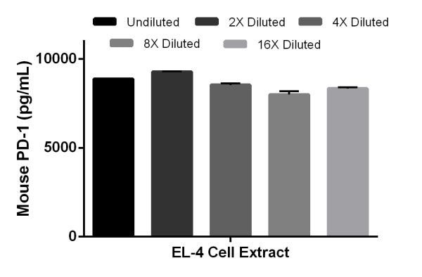 Interpolated concentrations of native PD1 in mouse EL-4 cell extract samples based on a 180 µg/mL extract load.