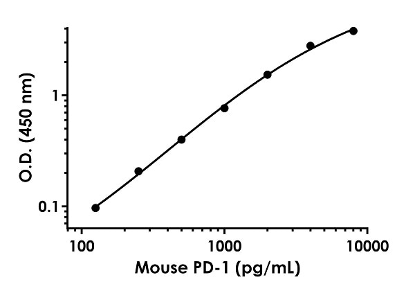 Example of mouse PD1 standard curve in Sample Diluent NS.