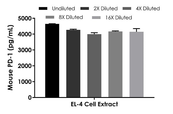 Interpolated concentrations of native PD1 in mouse EL-4 cell extract samples based on a 90 µg/mL extract load.