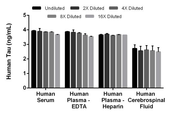 Interpolated concentrations of spiked Tau in human serum, plasma, and cerebrospinal fluid samples.