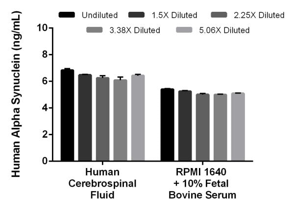Interpolated concentrations of spiked Alpha Synuclein in human cerebrospinal fluid and cell culture media samples.