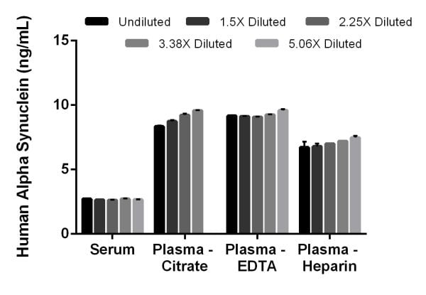 Interpolated concentrations of native Alpha Synuclein in human serum and plasma samples.