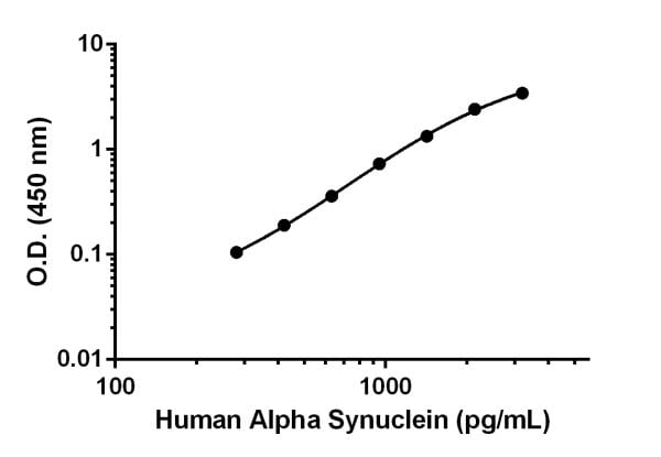 Example of human Alpha Synuclein standard curve in 1X Extraction Buffer PTR.