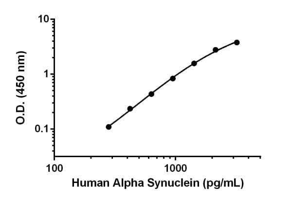 Example of human Alpha Synuclein standard curve in Sample Diluent NS.